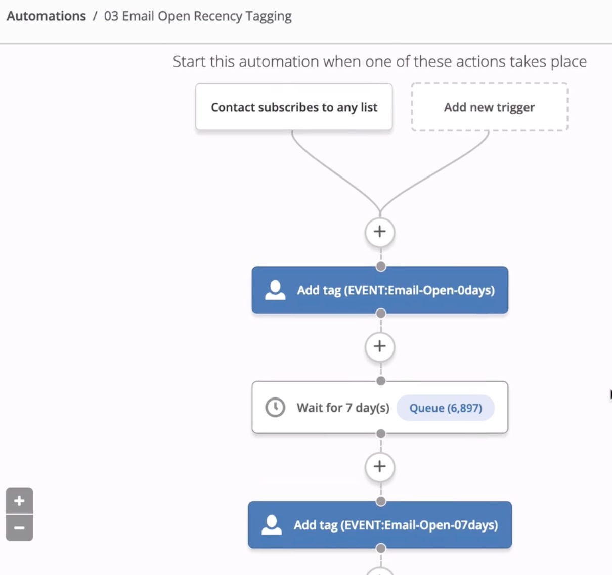 Active Campaign Rename An Email In An Automation
